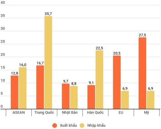 Việt Nam xuất siêu 1,59 tỷ USD trong 6 tháng - Ảnh 2.