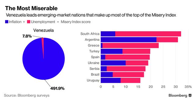 Venezuela dẫn đầu danh sách. Nguồn: Bloomberg.