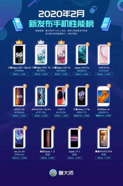 top 10 smartphone android mạnh nhất