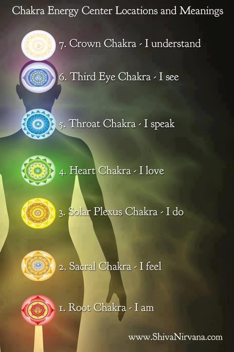 chakras and their primary energy