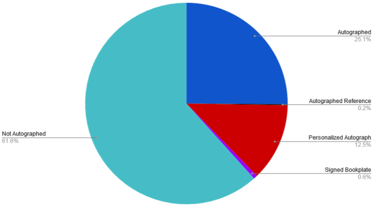 Pie Chart showing that I have 61.6% Not Autographed, .6% Signed Bookplate, 12.5 Personalized Autograph, .2% Autographed Reference, & 25.1% Autographed.
