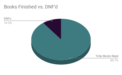 Total Books Read 89.7% DNFs 10.3%