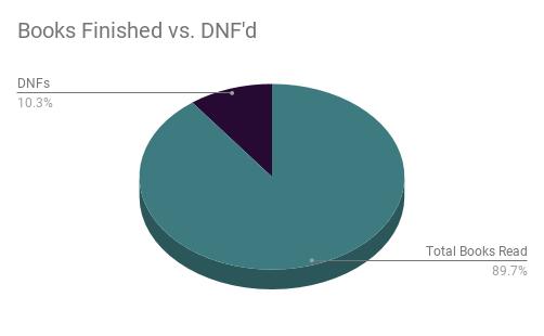 Total Books Read 89.7% DNFs 10.3%