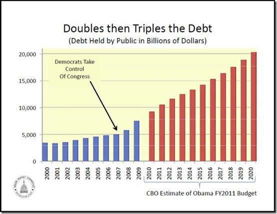 obama democrat bush republican debt