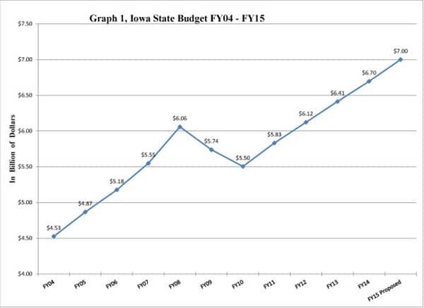 IES 2014 iowa state budget Web