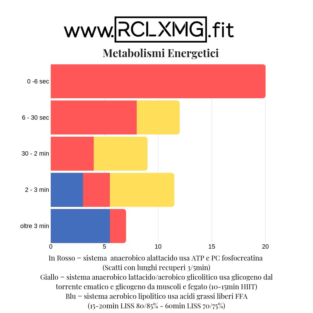 metabolismi energetici coach online