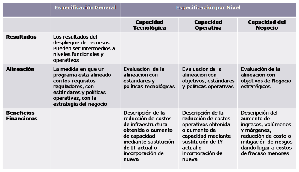 Gestión de Valor Inversiones TI - El Caso de Negocio en Val IT 2.0 (5/6)