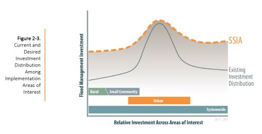 CVFPP relative investment