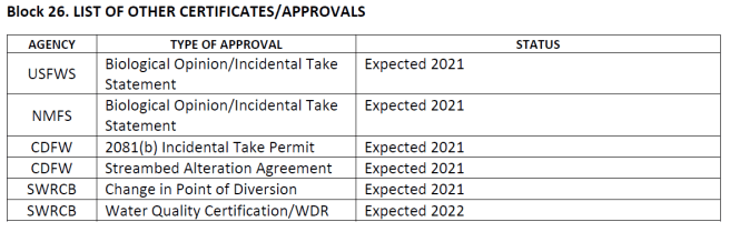 Other permits USACE Delta tunnel