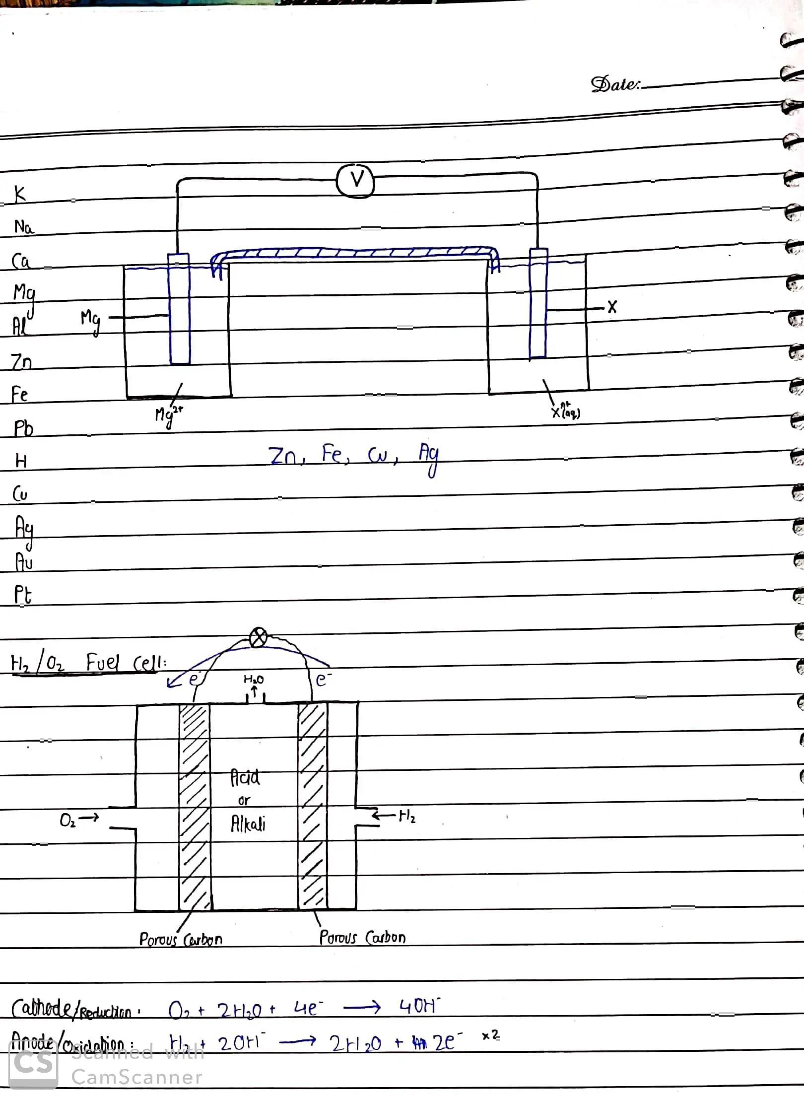 Olevel chem By Sir Rizwan Electrolysis_18