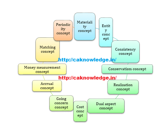 Accounting Concepts CAknowledge