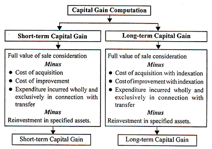 Method of computing Capital Gains