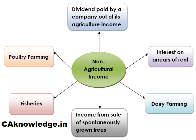 Agricultural Income CAknowledge