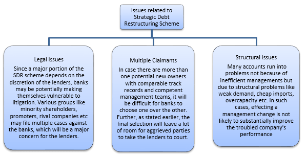 Issues Related To Strategic Debt Restructuring Scheme