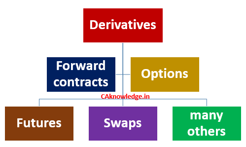 Financial derivatives CAknowledge