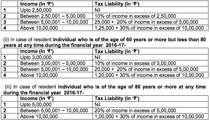 Tax Computation Table ITR 4S