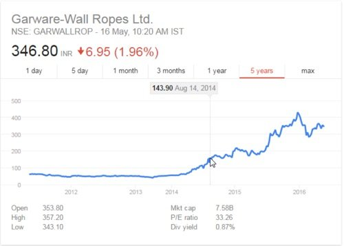 Garware Wall Ropes Ltd