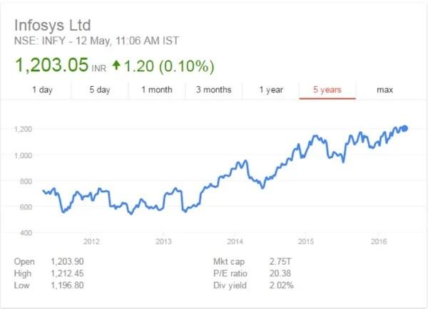 Infosys Stock CAknowledge