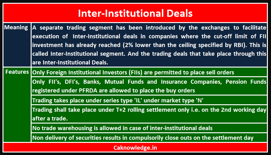 Inter Institutional Deals