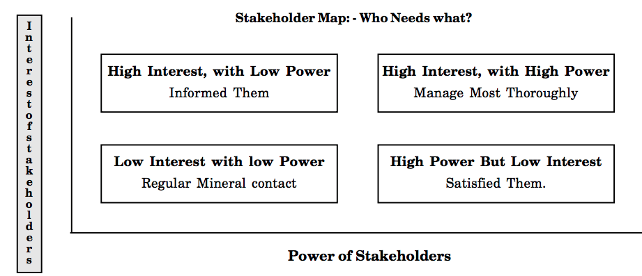 Stakeholders Management and Stakeholders Mapping