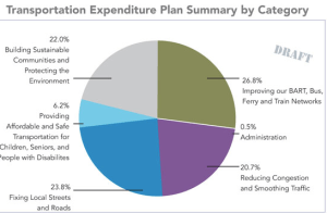Contra Costa County's DRAFT expenditure plan for its transportation sales tax measure