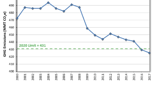 California GHG Inventory Shows Slight Downward Trend. Mostly.