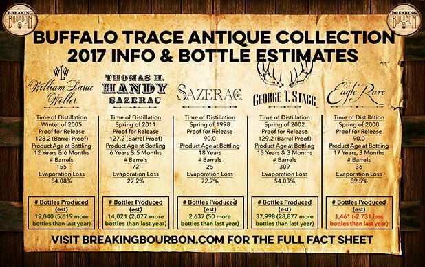 @buffalotracedistillery has released their annual quantity yields on their Antique Collection whiskeys! This gives a…