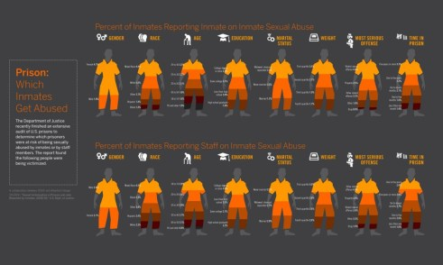 Prison: Which Imates get abused?