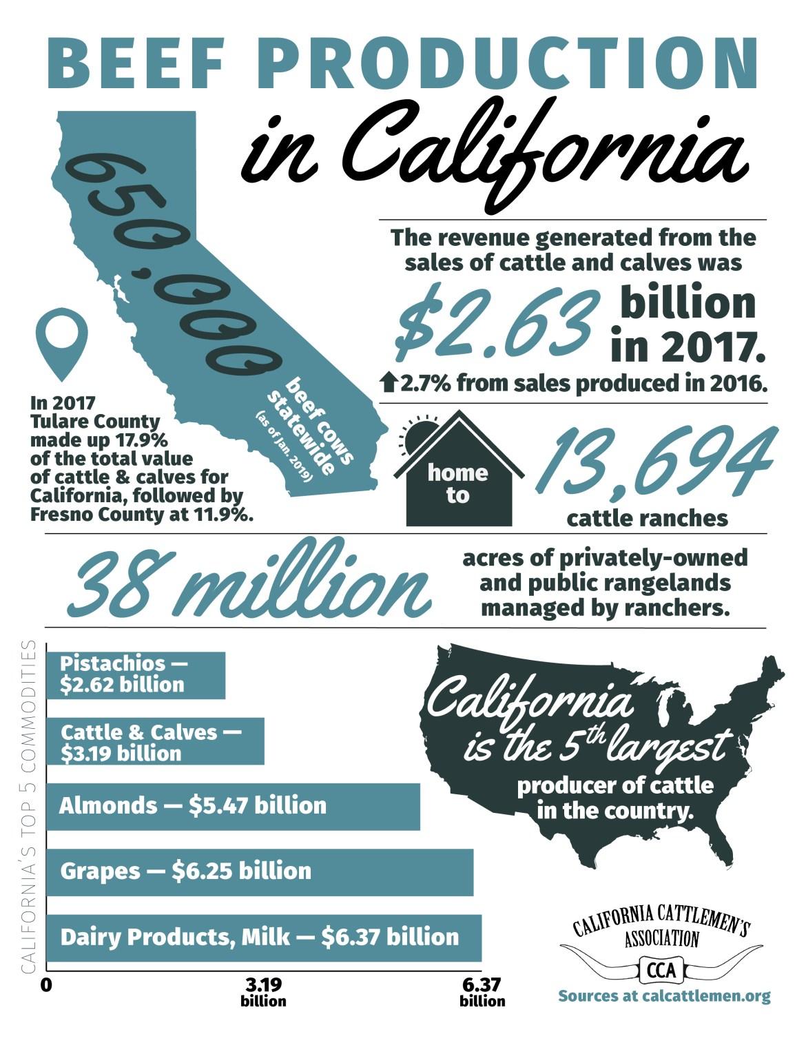 California Beef Industry Statistics Factsheet