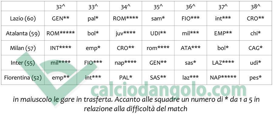 Calendario Milan Europa League.Calendari A Confronto Caos Europa League In Cinque Per Due