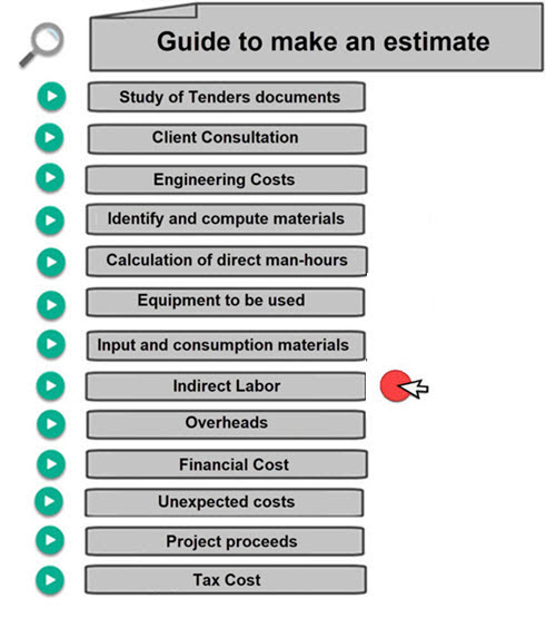 How to Calculate Indirect Labor. Calculate man hours