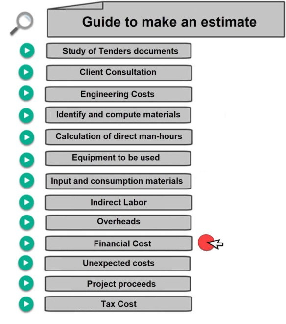 Financing Cost | Calculate Man Hours