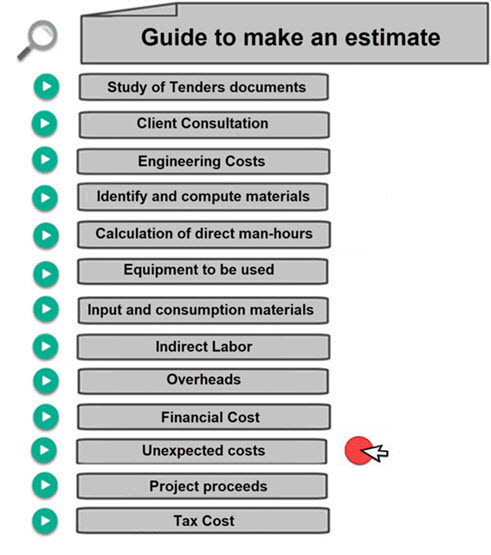 How to Calculate Contingency Cost. alculate manhours.com