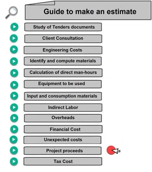 Profit Margin How to Calculate   Calculate man hours