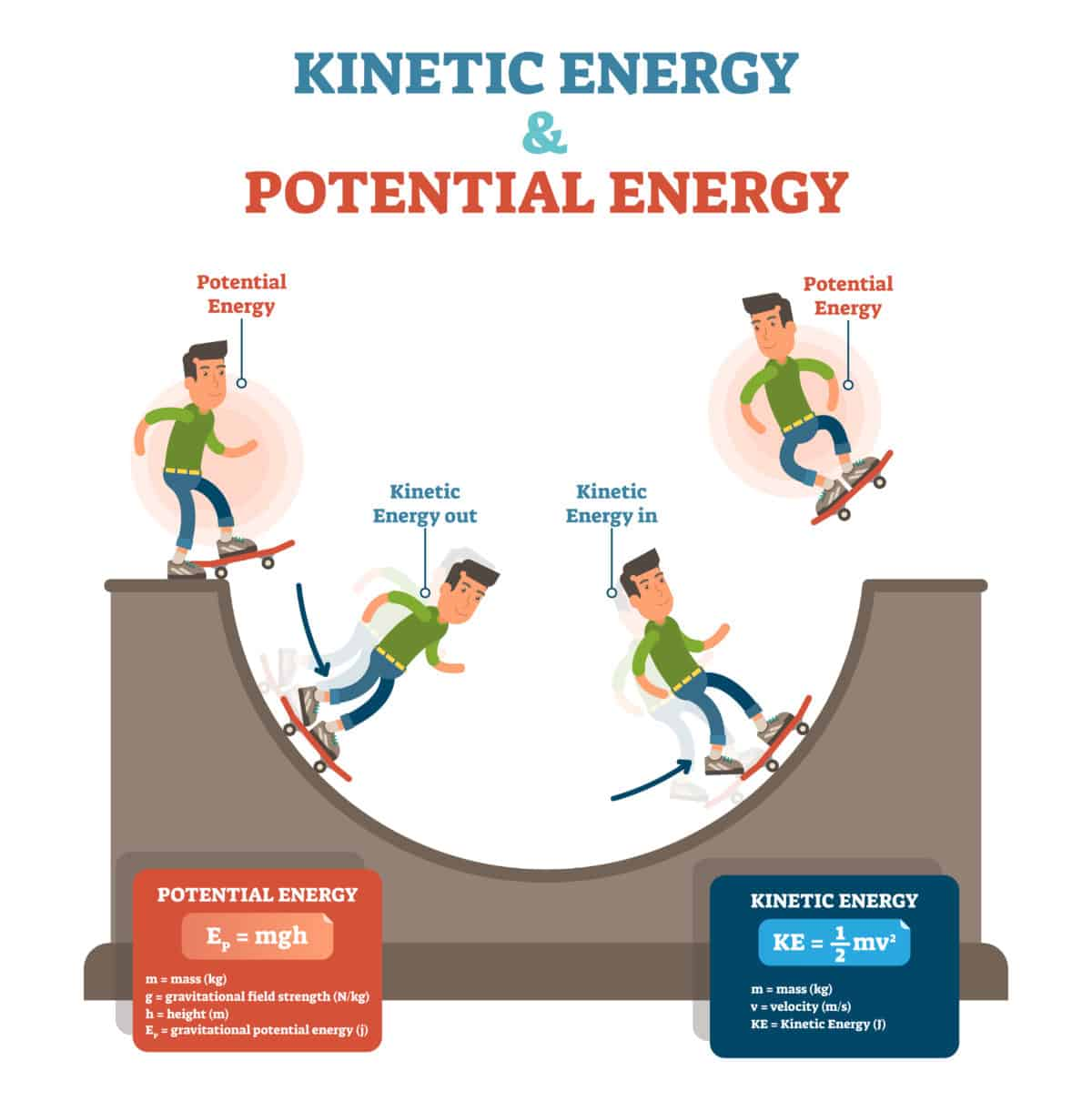 Kinetic Energy Calculator