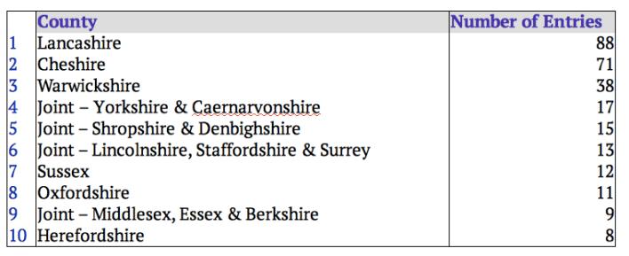 Caldecott Top Ten Counties in 1939 Register