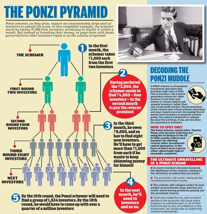 Image result for easy explanation of the ponzi scheme