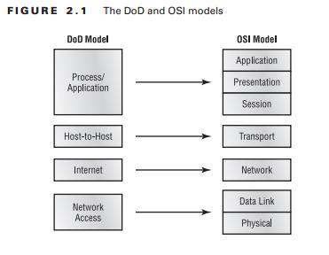 DoD and OSI Model