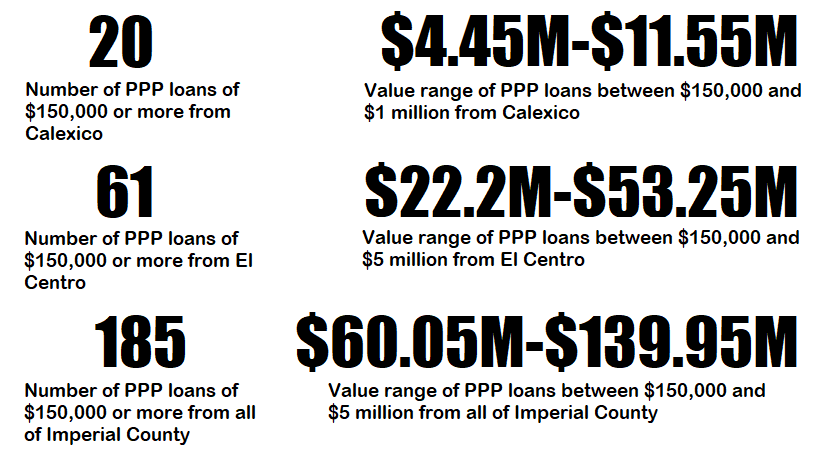 PPP Loans Meant to Save Jobs For Local Businesses