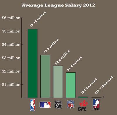 Salary Infographic