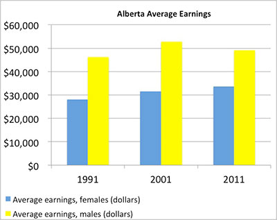 Alberta-Average-Earnings