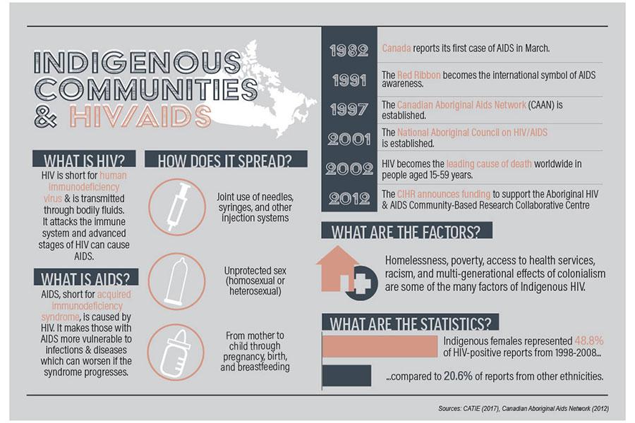 HIV Infographic 01
