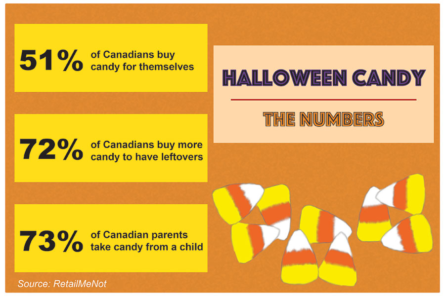 infographic candy 01