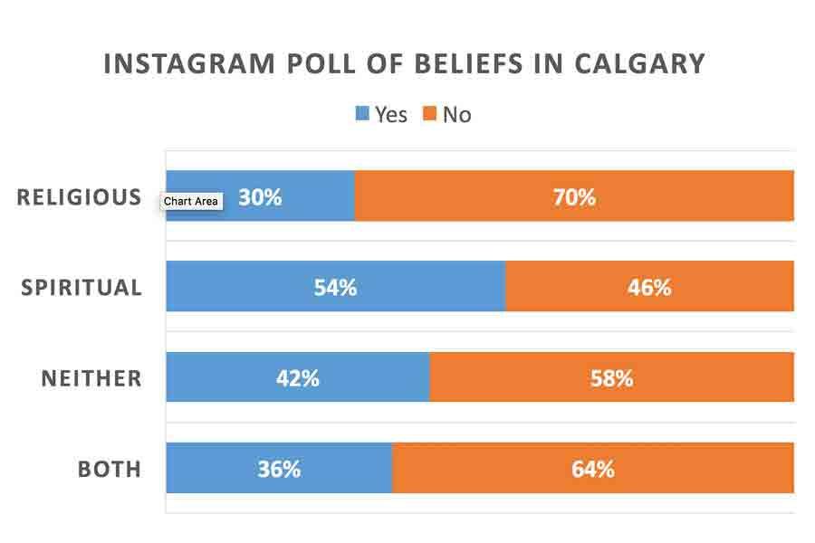 Instagram Spirituality Poll