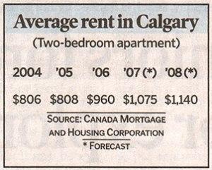 rent_average