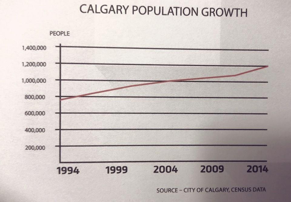 Calgary Population