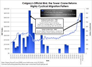 Calgary's Official Bird the Tower CraneReturns
