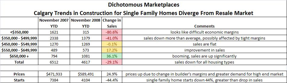 dichotomous_marketplaces