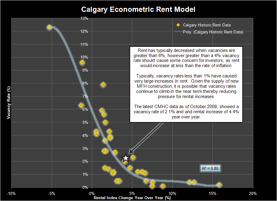 Calgary Econometric Rent Model