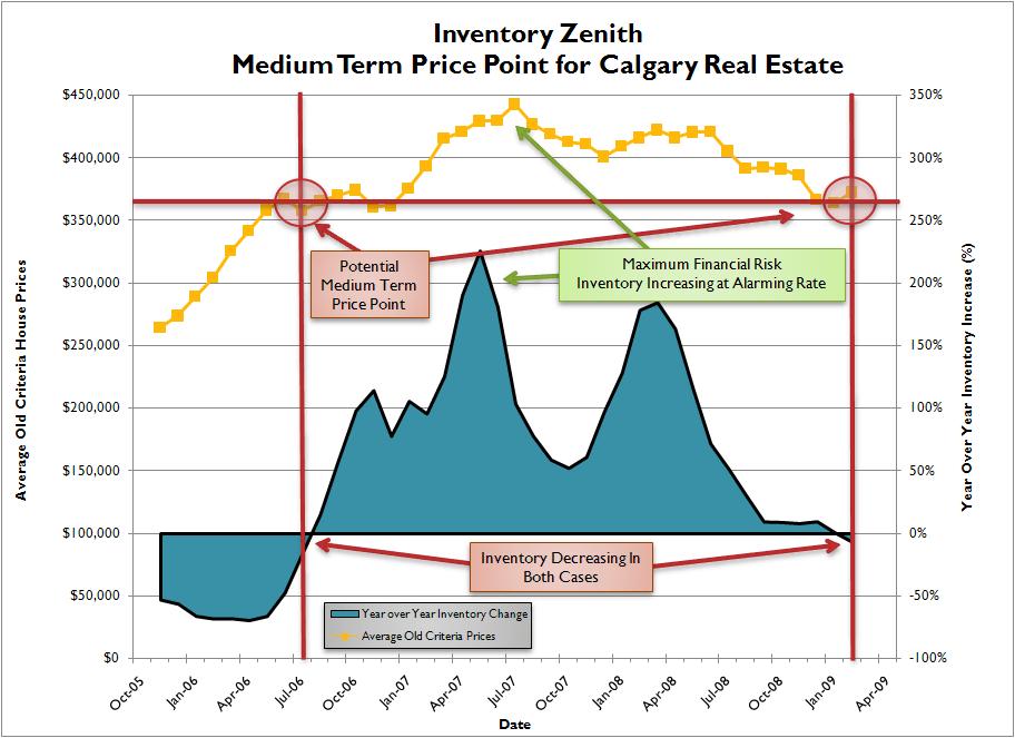 Inventory Zenith